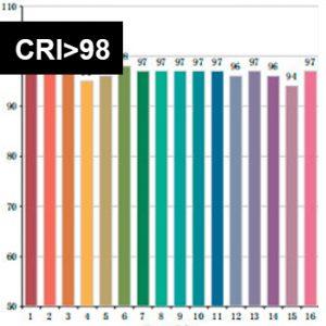 CRI>98 Full Spectrum